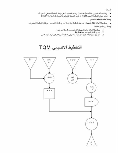 عينة تخطيط انسيابي TQM