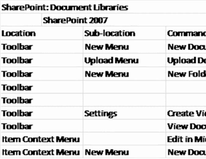 مصنف مرجعي حول الشريط في SharePoint Server
