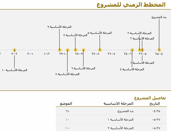 مخطط زمني بالأحداث الرئيسية (ملونة بالأصفر)