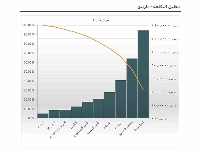 تحليل التكلفة باستخدام مخطط باريتو