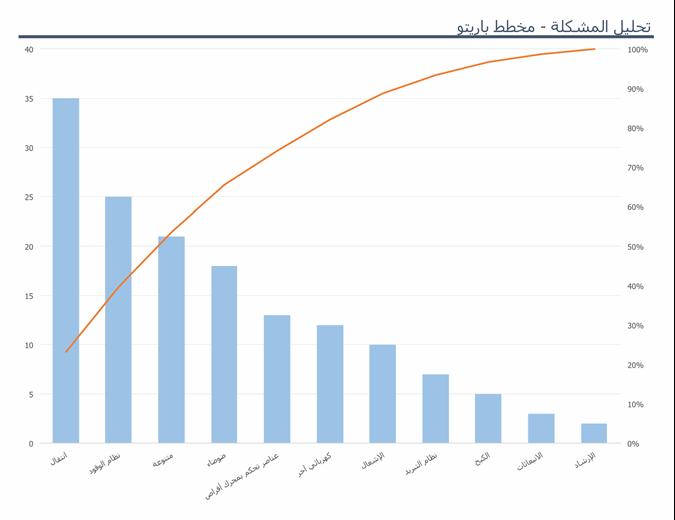 تحليل المشكلة باستخدام مخطط باريتو