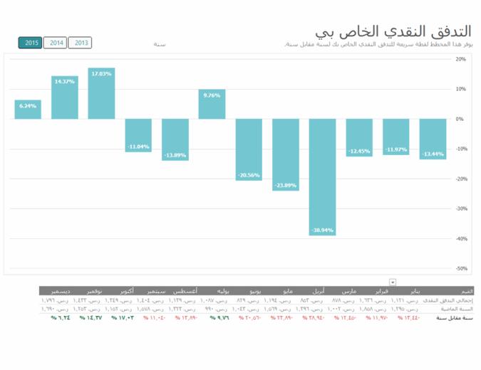 تحليل التدفق النقدي