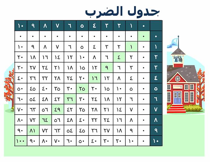 جدول الضرب (الأرقام من 1 إلى 10)