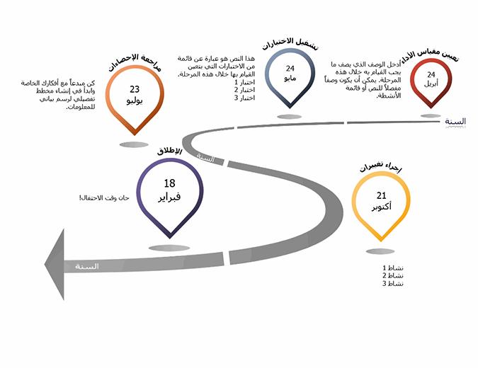 المخطط الزمني البياني للمراحل الرئيسية