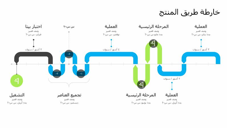 المخطط الزمني لخارطة طريق منتج
