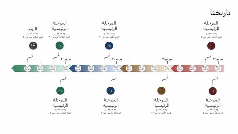 الحدث الرئيسي والمخطط الزمني للمحفوظات