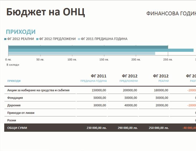 Бюджет на организация с нестопанска цел с набиране на средства