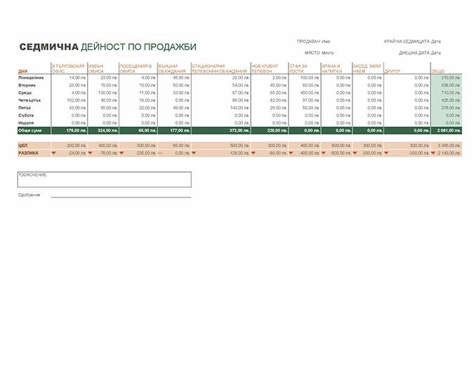 Отчет за седмичната дейност по продажби