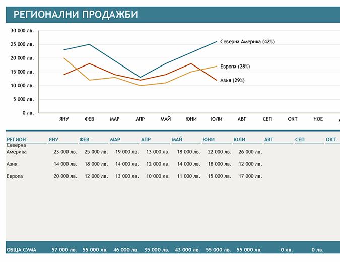 Диаграма на регионалните продажби