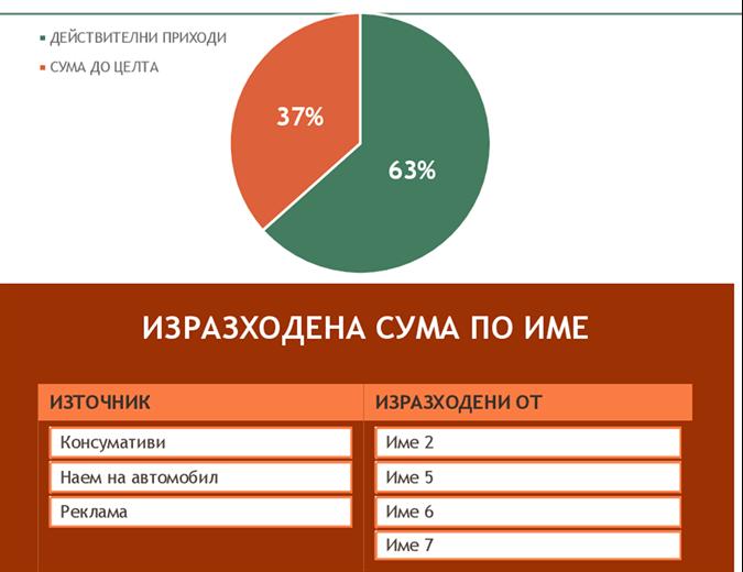 Бюджет за събитие за набиране на средства