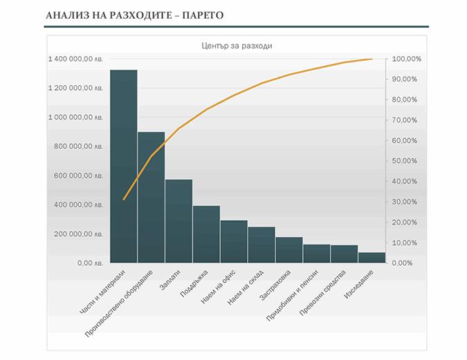 Анализ на разходите с диаграма на Парето