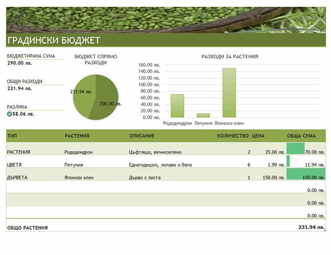Бюджет за градина и озеленяване