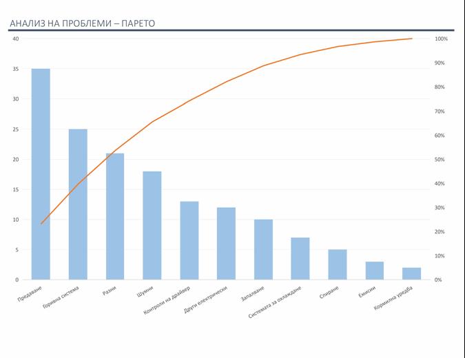 Анализ на проблеми с диаграма на Парето