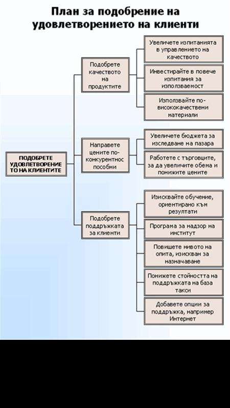 Дървовидна схема
