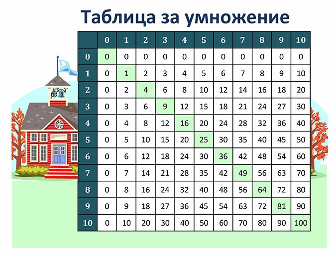 Таблица за умножение (числа от 1 до 10)