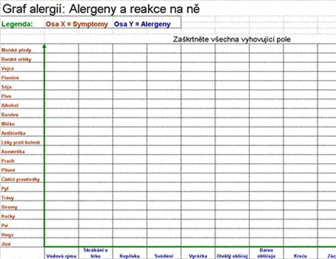 Graf alergií