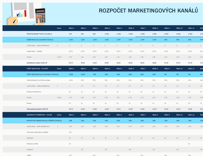 Rozpočet marketingových kanálů