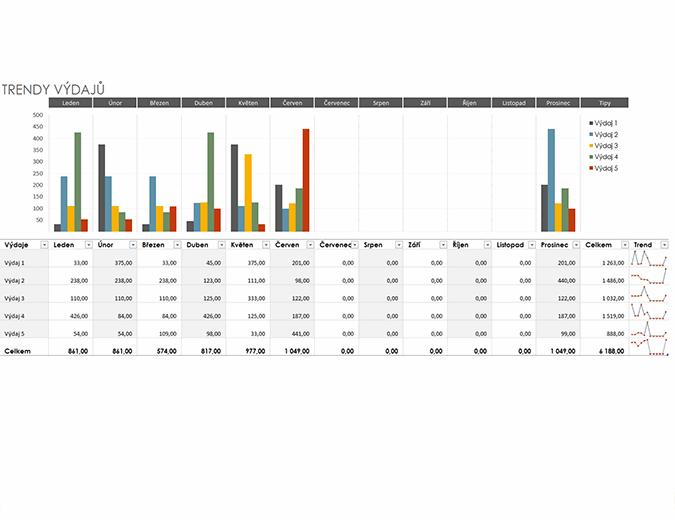 Rozpočet s trendy výdajů