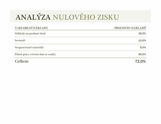 Analýza nulového zisku