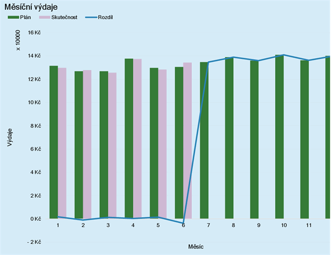 Rozpočet firemních výdajů