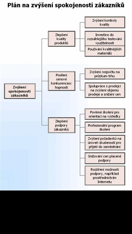 Diagram se stromovou strukturou