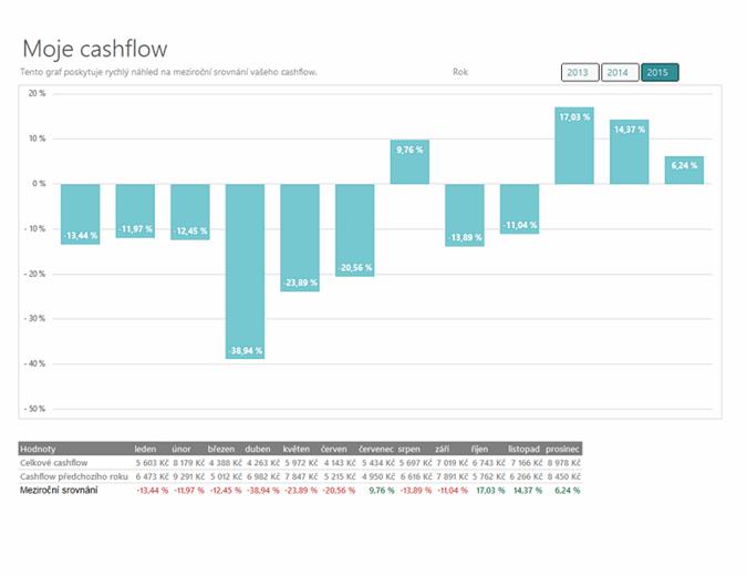 Analýza cashflow