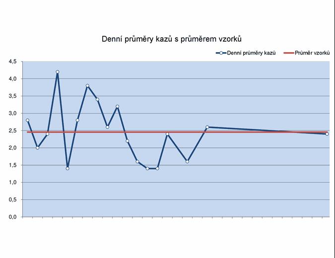 Průběžný graf