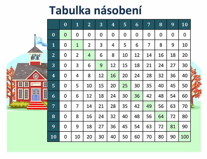 Tabulka násobení (čísla od 1 do 10)