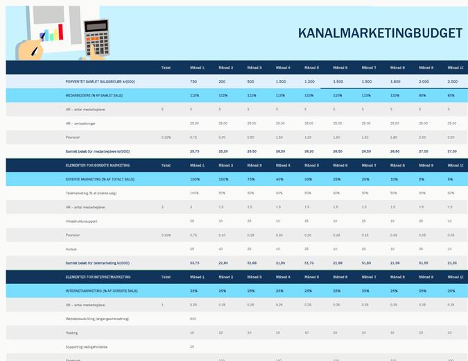 Budget for marketingkanaler