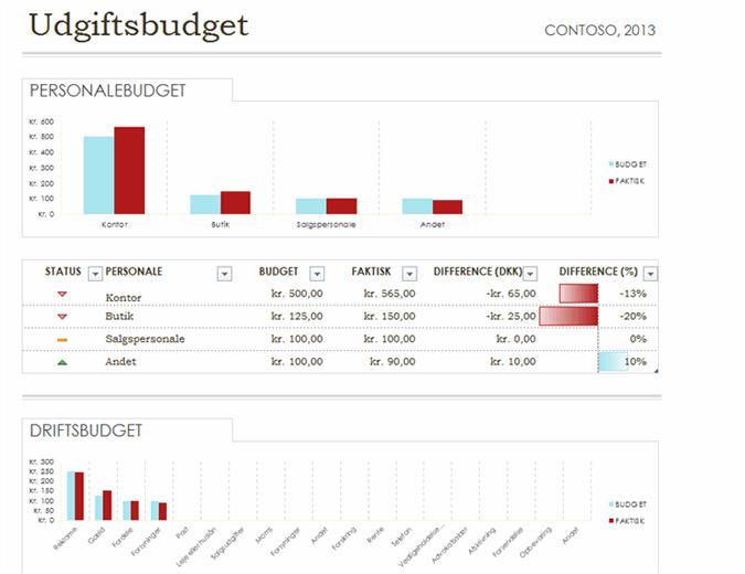 Enkelt budget for udgifter