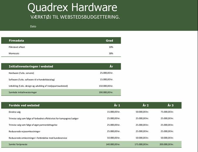 Webstedetsbudget