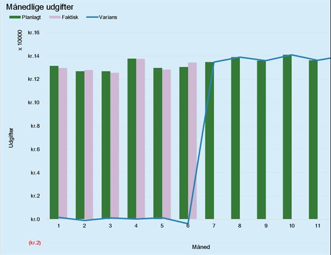 Budget for forretningsudgifter