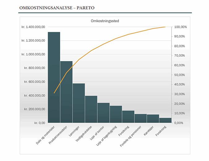 Omkostningsanalyse med Pareto-diagram