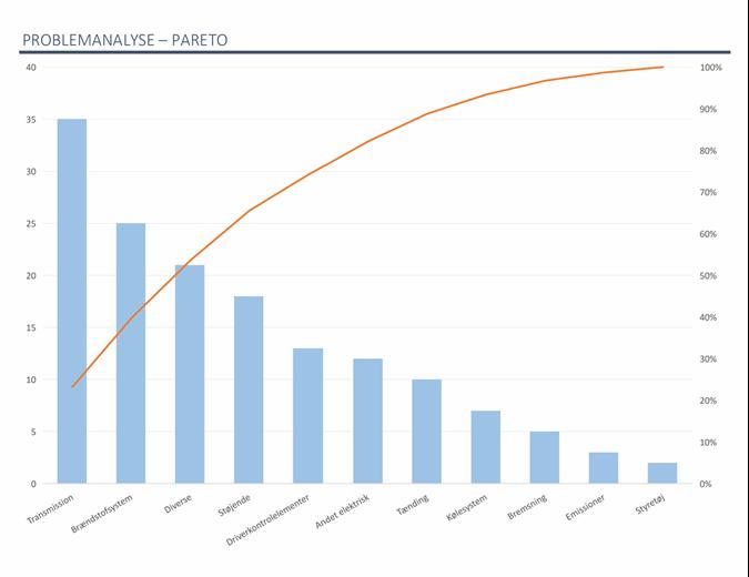 Problemanalyse med Pareto-diagram