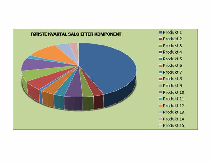 Kvartalsrapport over salg