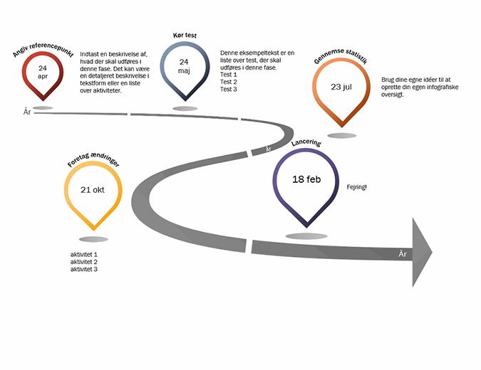 Infografisk milepælstidslinje