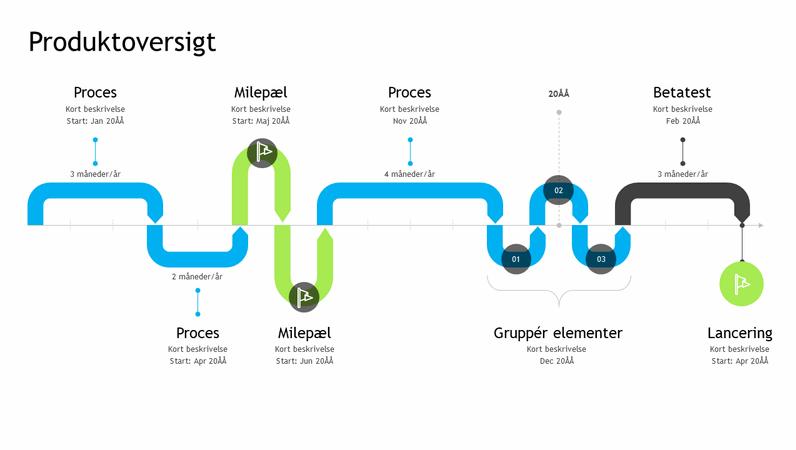 Tidslinje til produktoversigten