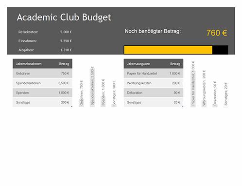 Budget für studentische Verbindungen