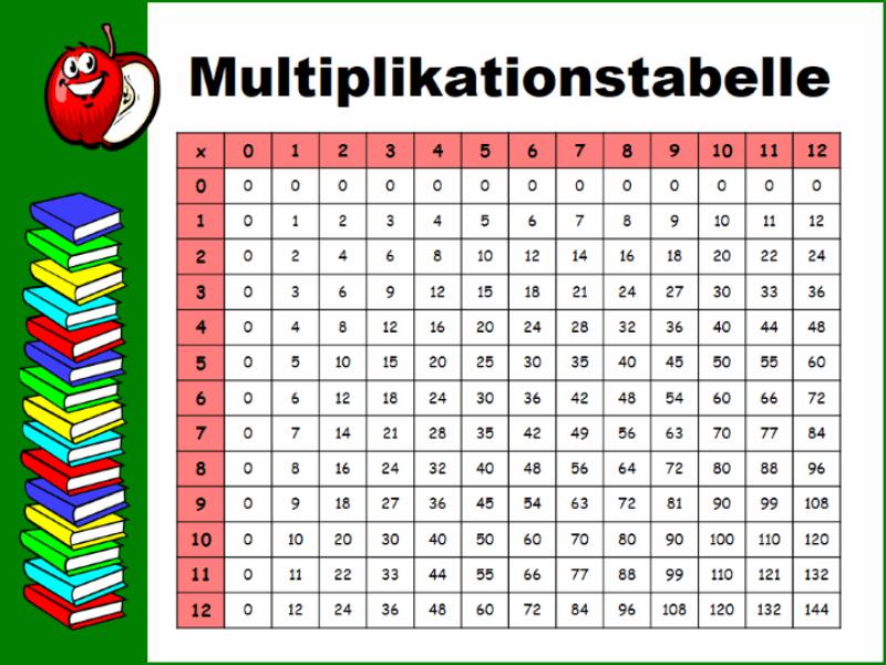 Multiplikationstabelle (bis 12 x 12)