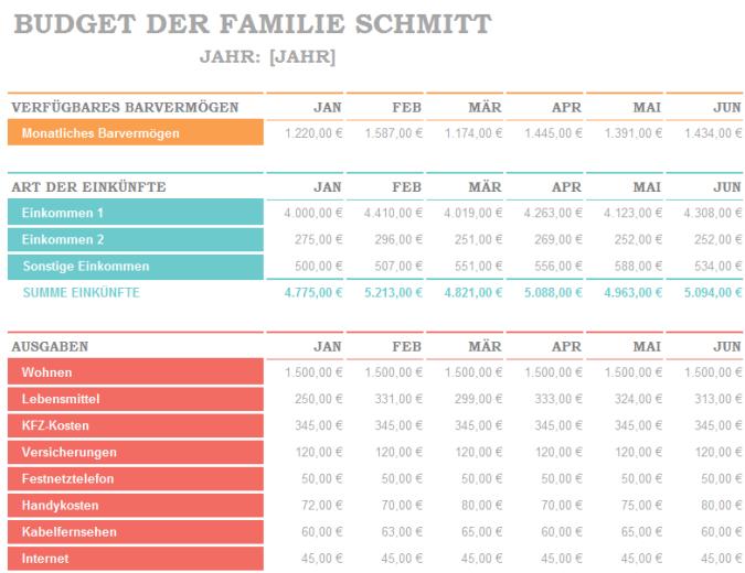 Monatliches Familienbudget
