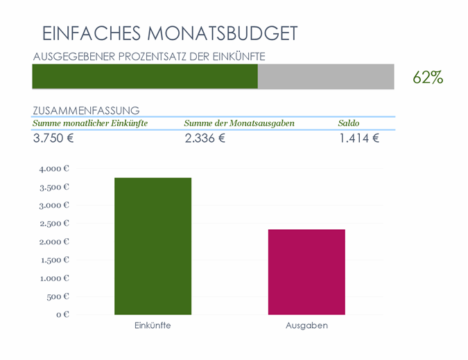 Einfaches Monatsbudget
