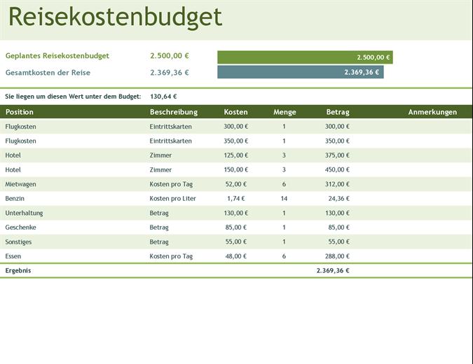 Reisekostenbudget
