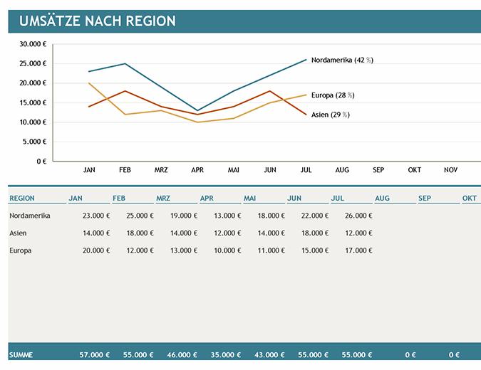 Diagramm der Umsätze nach Region