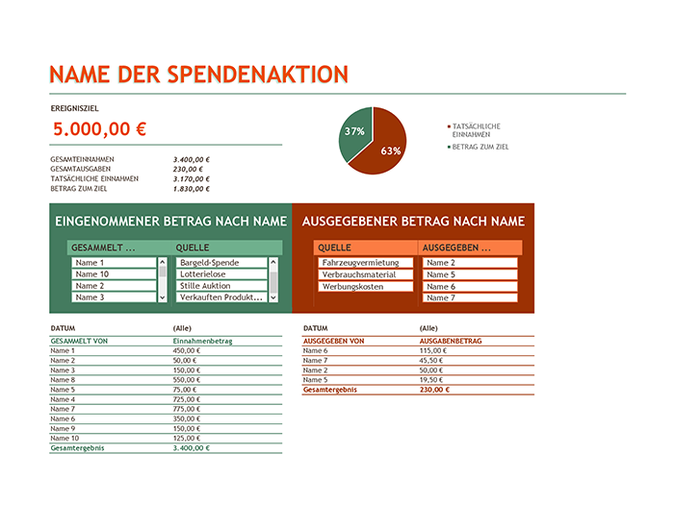 Budget für Spendenaktion