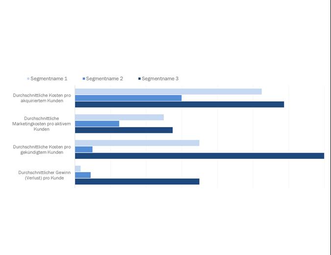 Kundenrentabilitätsanalyse
