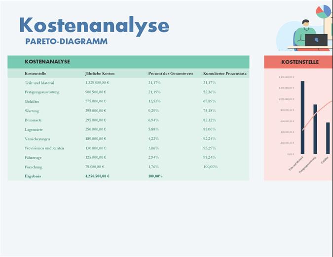 Kostenanalyse mit Pareto-Diagramm