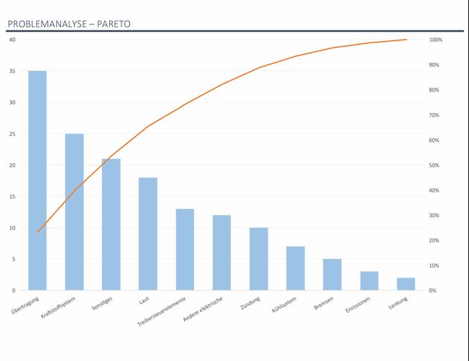 Problemanalyse mit Pareto-Diagramm