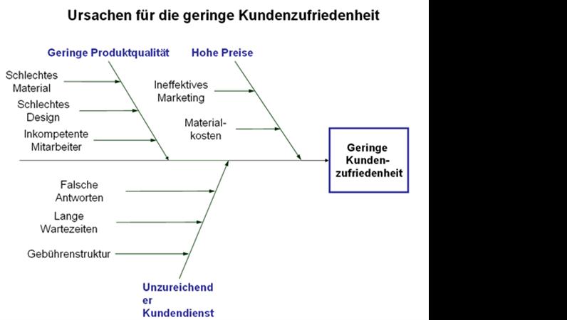Diagramm zu Ursache und Wirkung