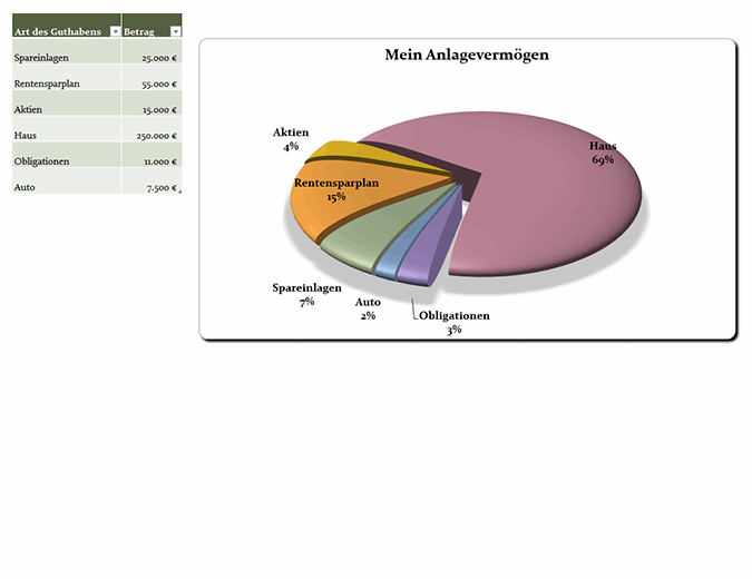 Kreisdiagramm für das 21. Jahrhundert