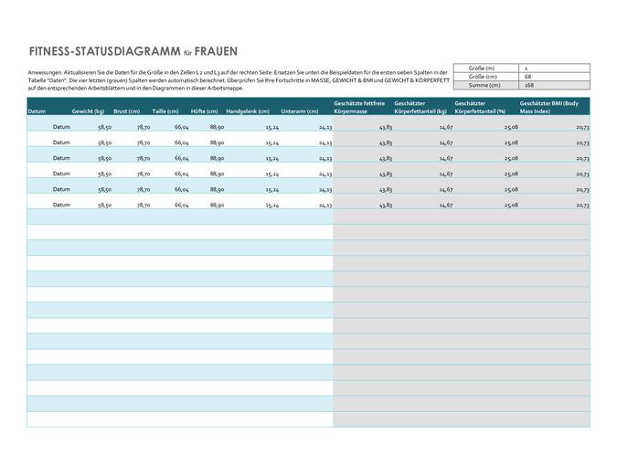 Fitness-Statusdiagramm für Frauen (metrisch)